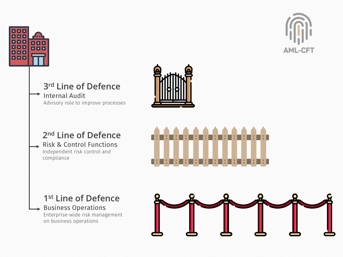 Three Lines of Defence | AML-CFT